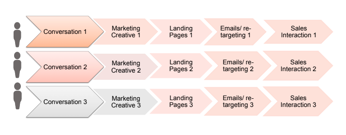 Create multiple landing pages for different needs of consumers